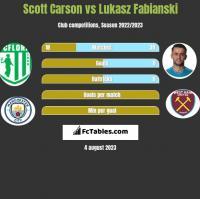 Scott Carson vs Lukasz Fabianski h2h player stats