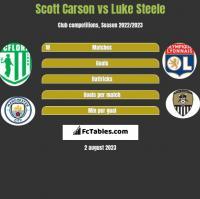 Scott Carson vs Luke Steele h2h player stats