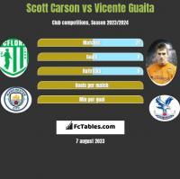 Scott Carson vs Vicente Guaita h2h player stats