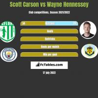 Scott Carson vs Wayne Hennessey h2h player stats