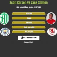 Scott Carson vs Zack Steffen h2h player stats