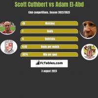 Scott Cuthbert vs Adam El-Abd h2h player stats