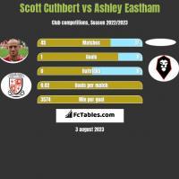 Scott Cuthbert vs Ashley Eastham h2h player stats