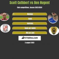 Scott Cuthbert vs Ben Nugent h2h player stats