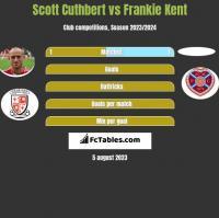 Scott Cuthbert vs Frankie Kent h2h player stats