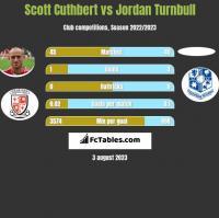 Scott Cuthbert vs Jordan Turnbull h2h player stats