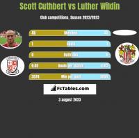 Scott Cuthbert vs Luther Wildin h2h player stats