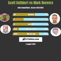 Scott Cuthbert vs Mark Beevers h2h player stats