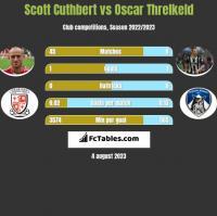 Scott Cuthbert vs Oscar Threlkeld h2h player stats