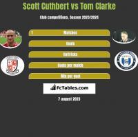 Scott Cuthbert vs Tom Clarke h2h player stats