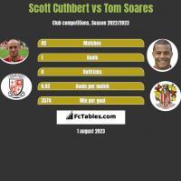 Scott Cuthbert vs Tom Soares h2h player stats