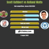 Scott Cuthbert vs Kelland Watts h2h player stats