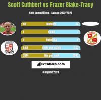 Scott Cuthbert vs Frazer Blake-Tracy h2h player stats