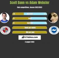 Scott Dann vs Adam Webster h2h player stats
