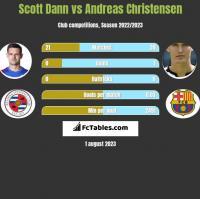 Scott Dann vs Andreas Christensen h2h player stats