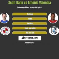 Scott Dann vs Antonio Valencia h2h player stats
