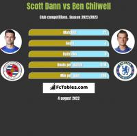 Scott Dann vs Ben Chilwell h2h player stats
