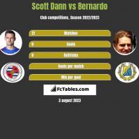 Scott Dann vs Bernardo h2h player stats