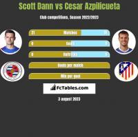 Scott Dann vs Cesar Azpilicueta h2h player stats