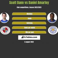 Scott Dann vs Daniel Amartey h2h player stats