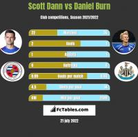 Scott Dann vs Daniel Burn h2h player stats