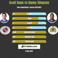 Scott Dann vs Danny Simpson h2h player stats
