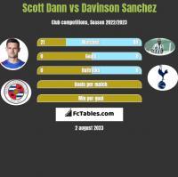 Scott Dann vs Davinson Sanchez h2h player stats