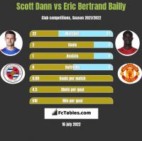 Scott Dann vs Eric Bertrand Bailly h2h player stats