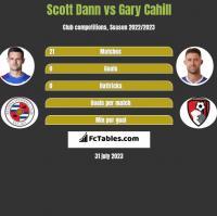 Scott Dann vs Gary Cahill h2h player stats