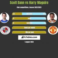 Scott Dann vs Harry Maguire h2h player stats