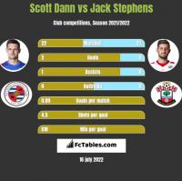 Scott Dann vs Jack Stephens h2h player stats
