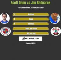 Scott Dann vs Jan Bednarek h2h player stats