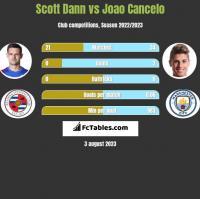 Scott Dann vs Joao Cancelo h2h player stats