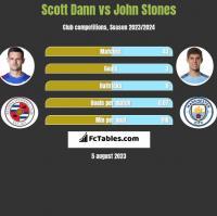 Scott Dann vs John Stones h2h player stats