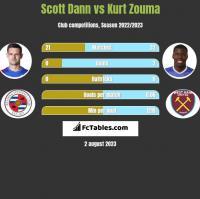 Scott Dann vs Kurt Zouma h2h player stats