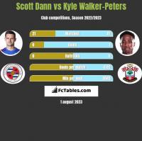 Scott Dann vs Kyle Walker-Peters h2h player stats