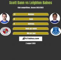 Scott Dann vs Leighton Baines h2h player stats