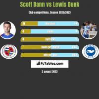 Scott Dann vs Lewis Dunk h2h player stats