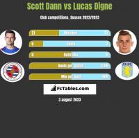 Scott Dann vs Lucas Digne h2h player stats