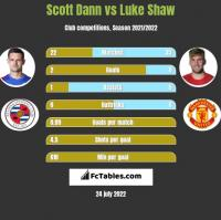 Scott Dann vs Luke Shaw h2h player stats