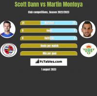 Scott Dann vs Martin Montoya h2h player stats