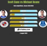 Scott Dann vs Michael Keane h2h player stats