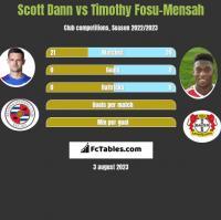 Scott Dann vs Timothy Fosu-Mensah h2h player stats