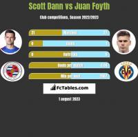 Scott Dann vs Juan Foyth h2h player stats