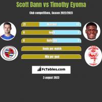 Scott Dann vs Timothy Eyoma h2h player stats