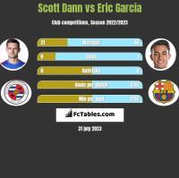 Scott Dann vs Eric Garcia h2h player stats