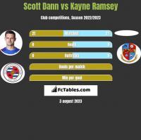 Scott Dann vs Kayne Ramsey h2h player stats