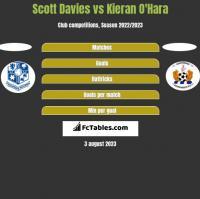 Scott Davies vs Kieran O'Hara h2h player stats