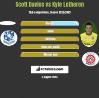 Scott Davies vs Kyle Letheren h2h player stats