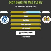 Scott Davies vs Max O'Leary h2h player stats